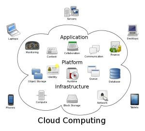 cloud-computing-concepts