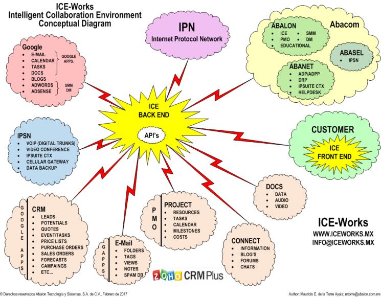 iICEWorks Diagrama Conceptual