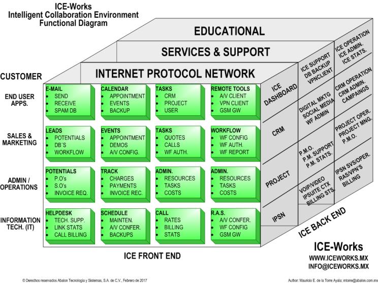 ICEWorks Diagrama Funcional